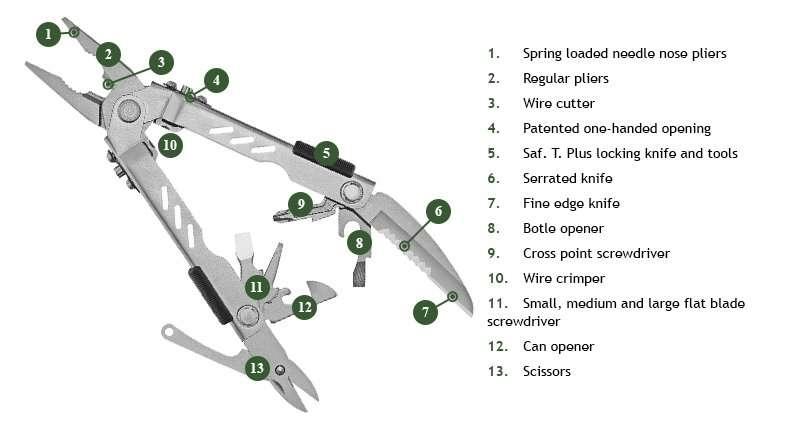 Gerber MP400 diagram