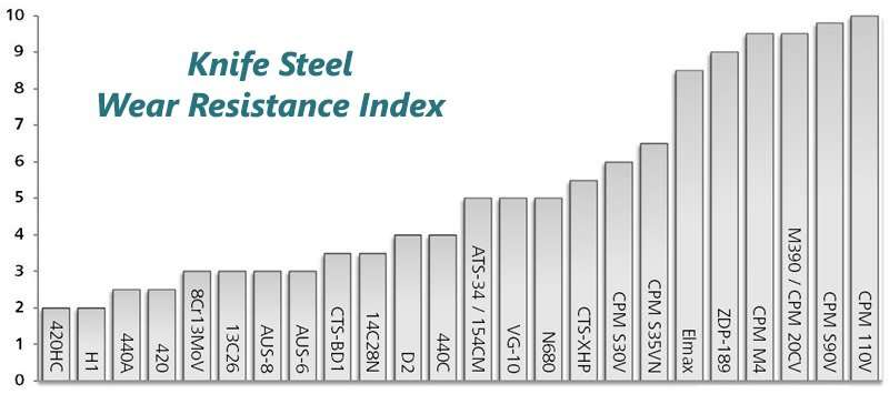 metal wear resistance index