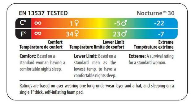 Temperature rating sleeping bags standard