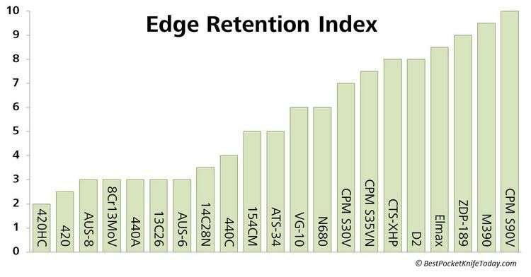 metal edge retention