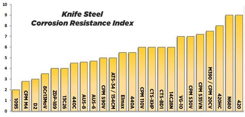 knife steel resistance