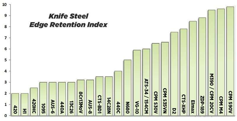 knife steel edge retention
