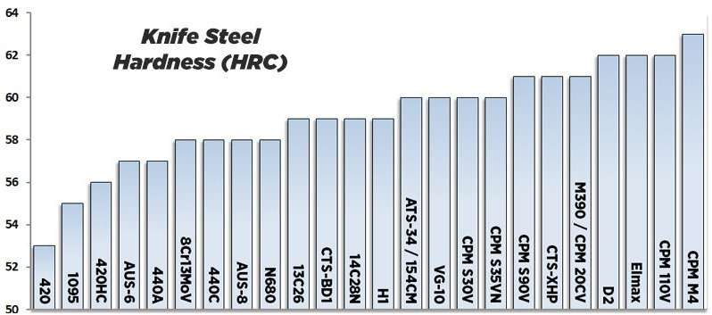 knife steel hardness