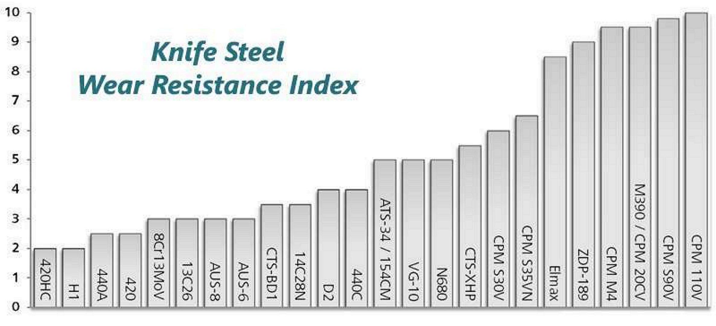metal wear resistance index