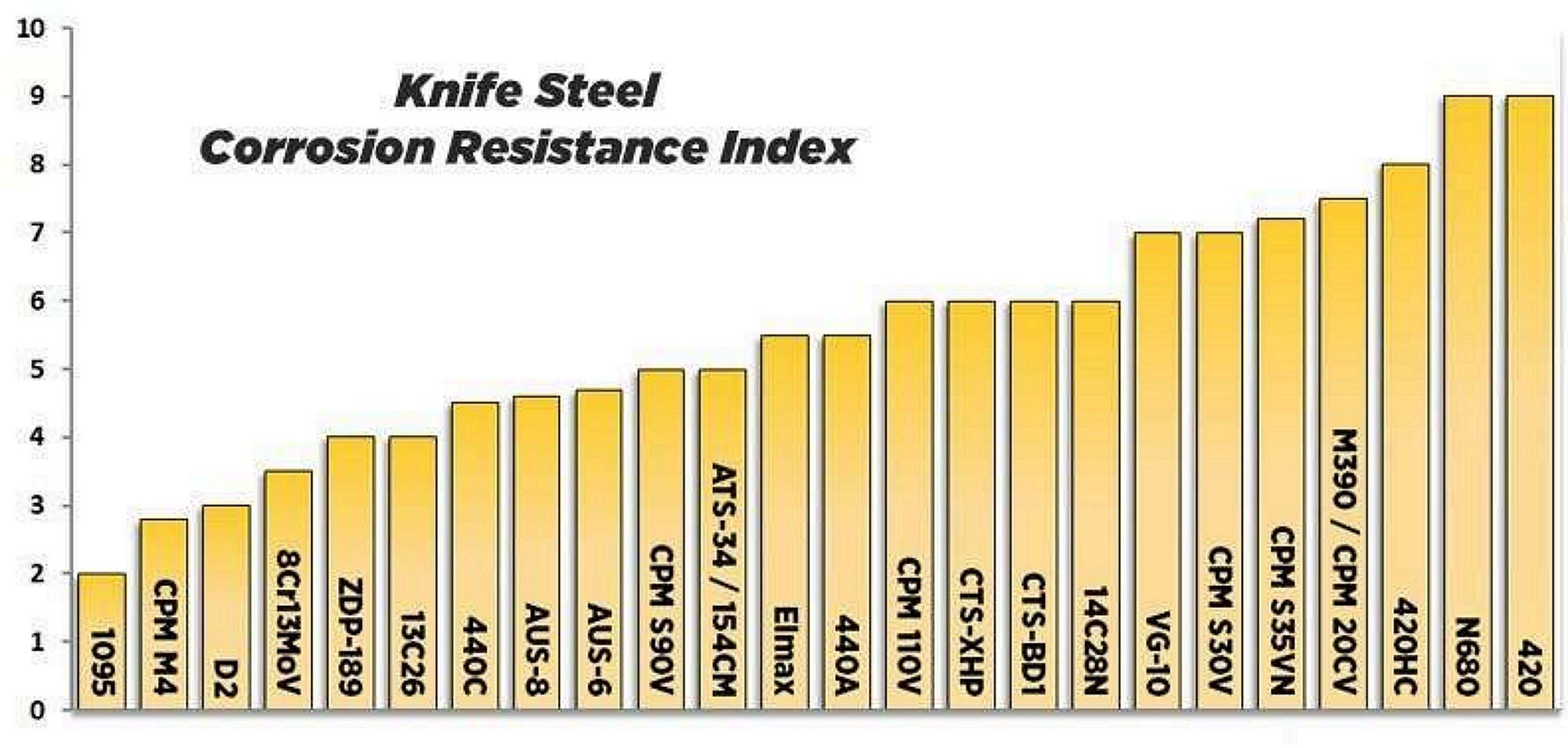 knife steel corrosion resistance