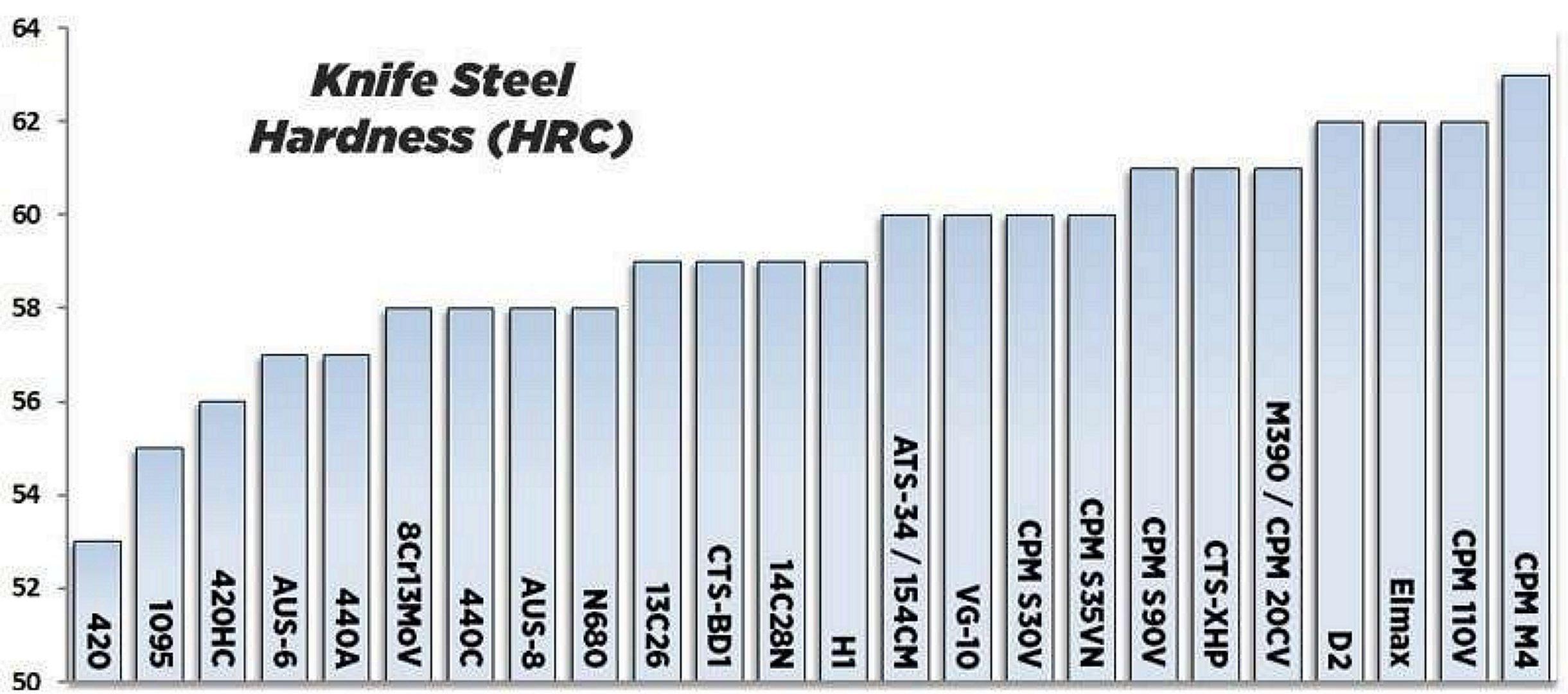 knife steel hardness (HRC)